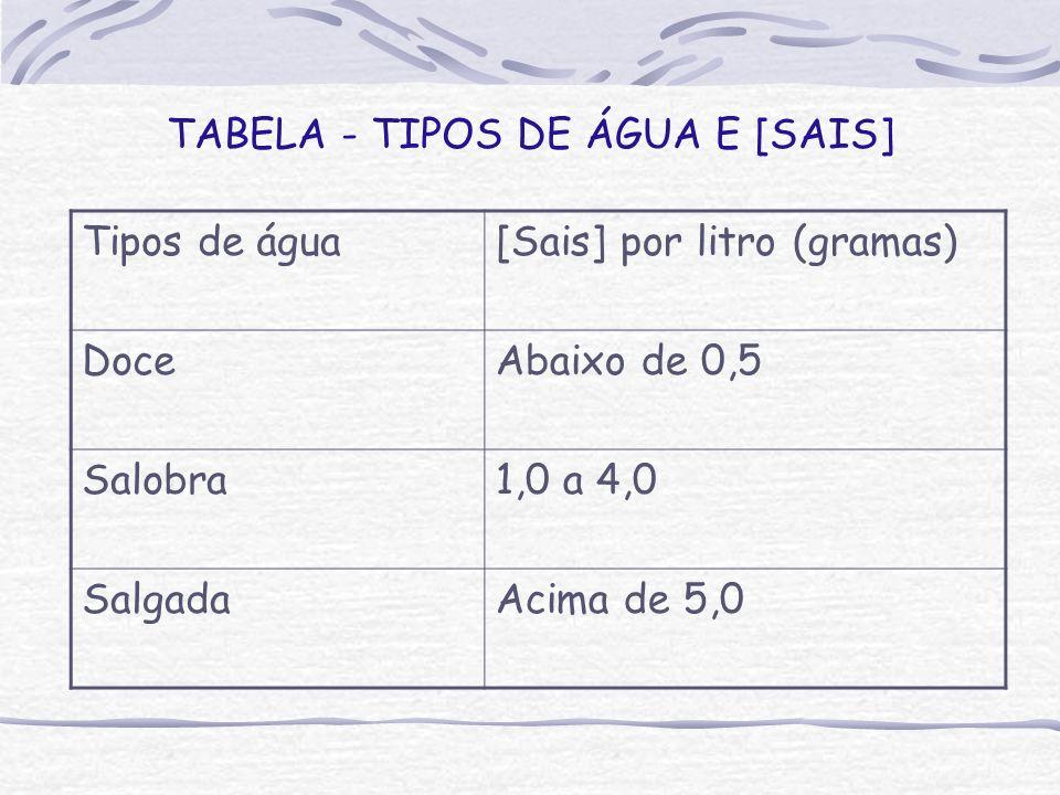 TABELA - TIPOS DE ÁGUA E [SAIS]